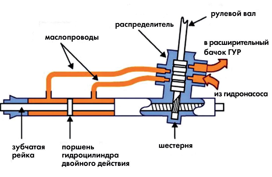Схема гидроусилителя рулевого