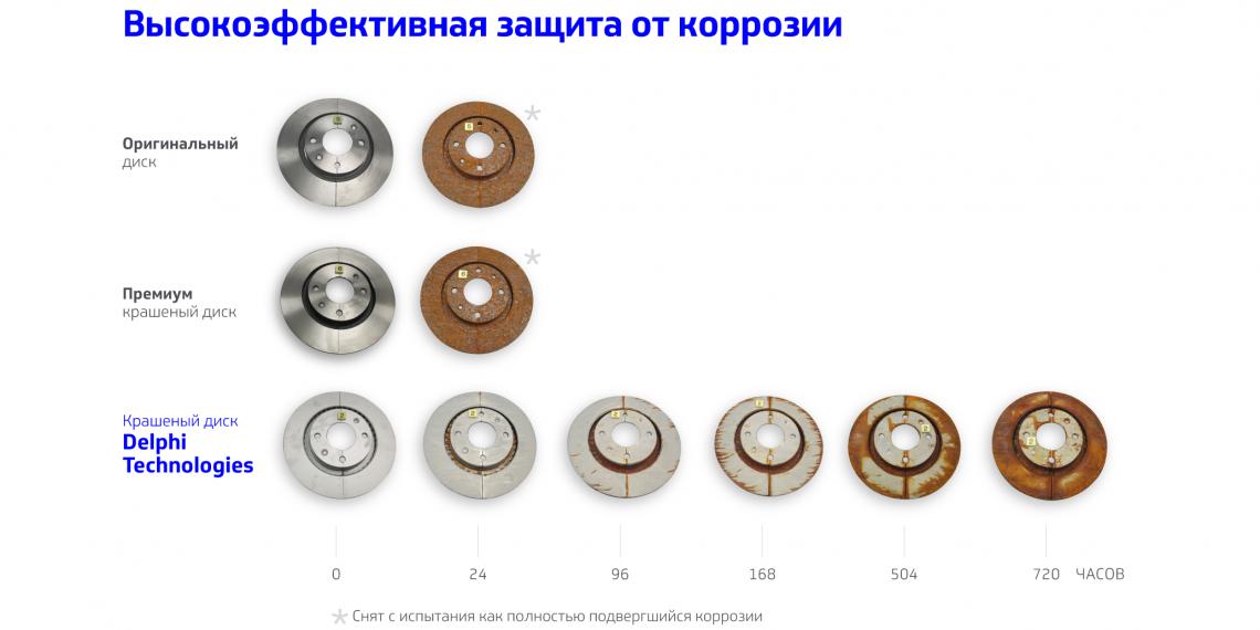 Delphi протестировал тормозные диски