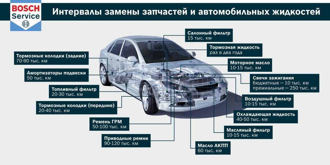 Советы специалистов Бош Авто Сервис