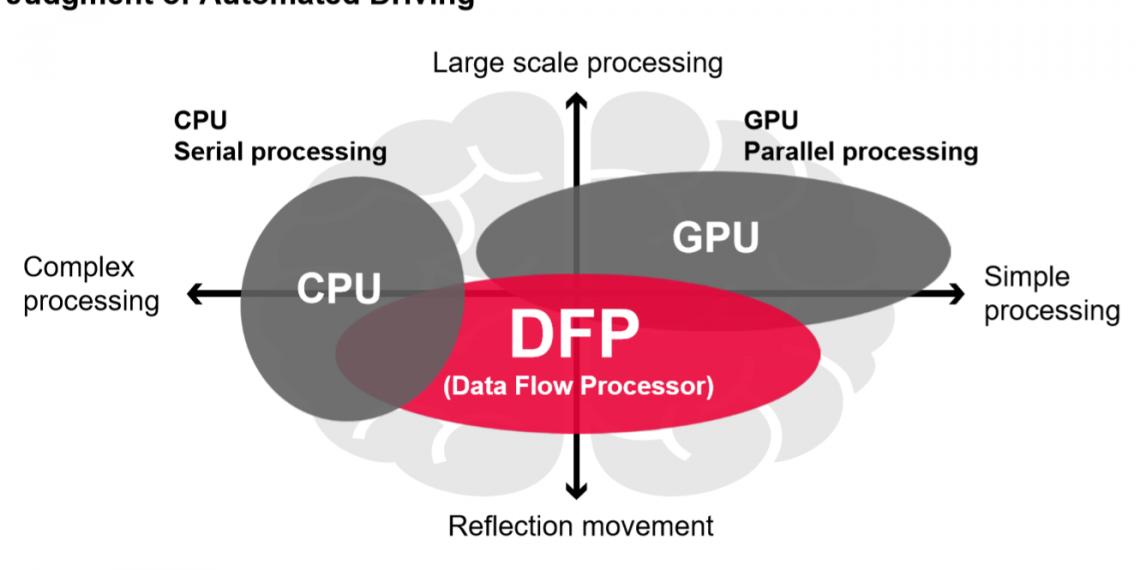 DENSO выпустила серийный процессор потока данных